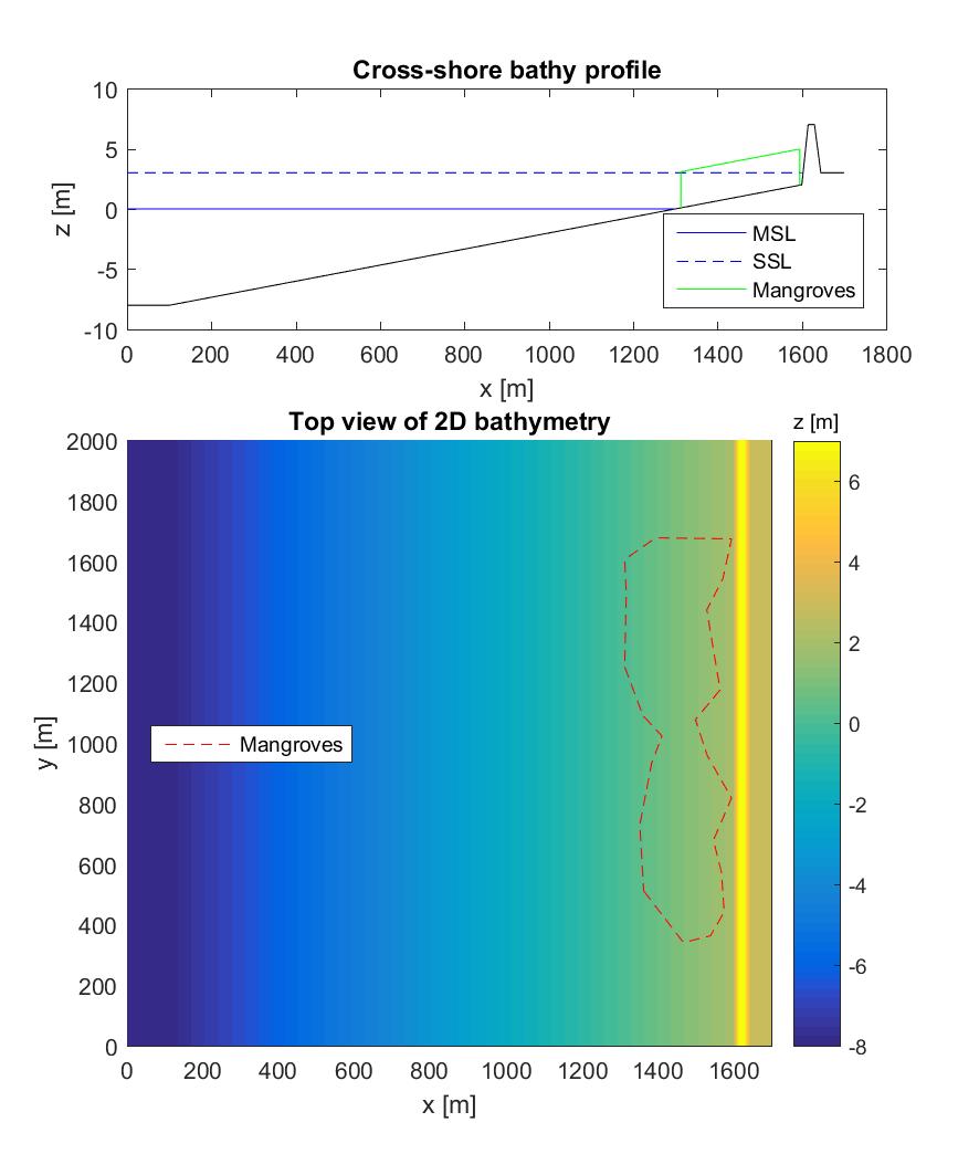 Modeling wave attenuation by vegetation (2D) — XBeach pre-1 22 4344
